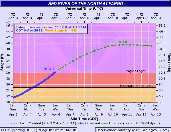 Fargo flood graph